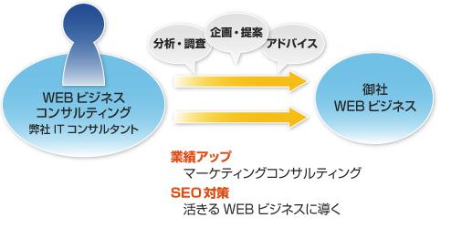 webconsul